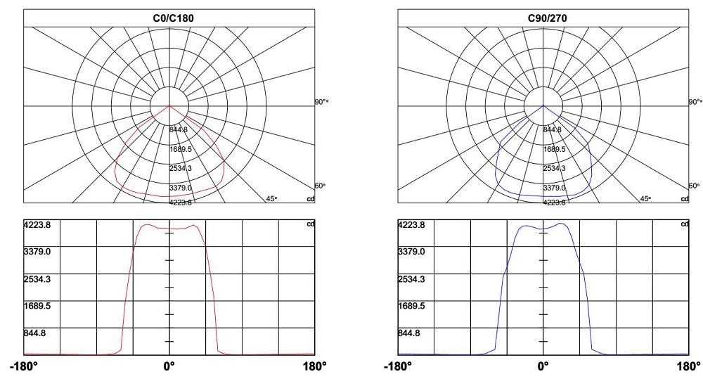 100w ultra thin led high bay light testing data