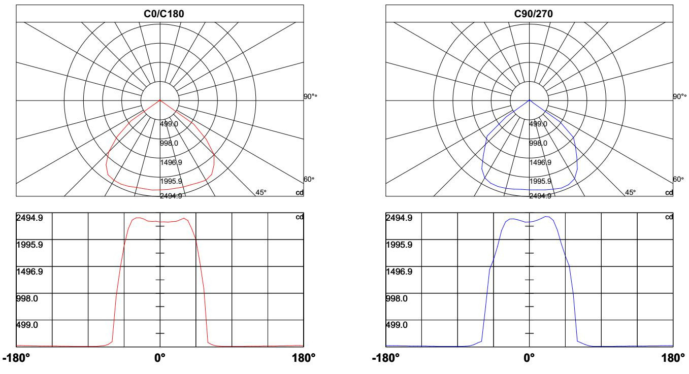 60w ultra thin led flood light testing data